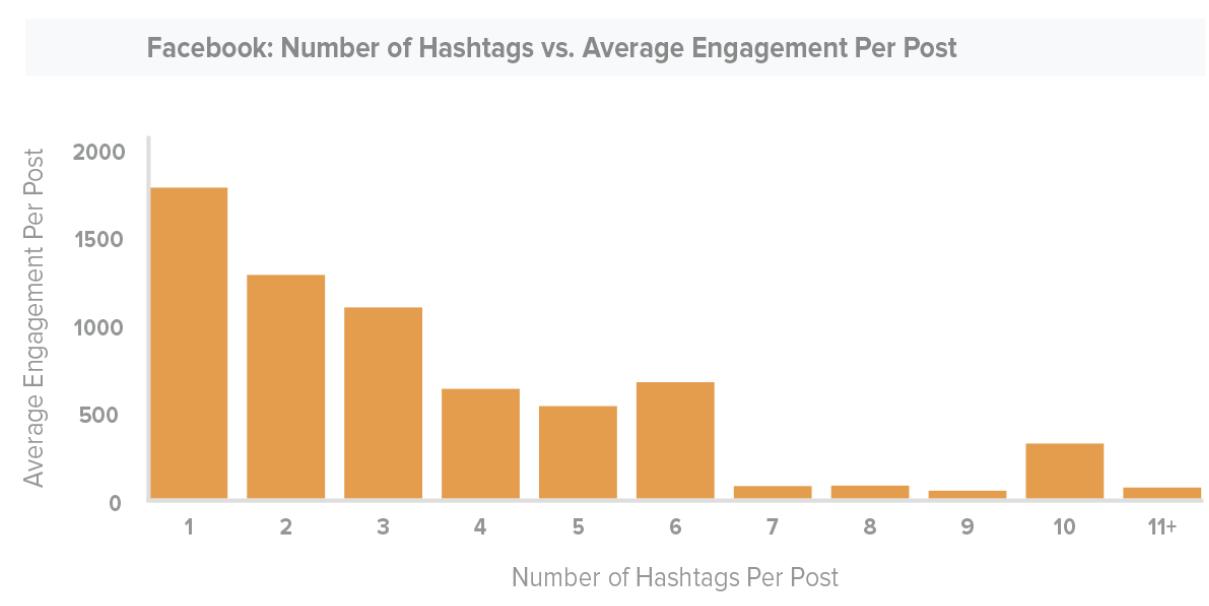 korišćenje hashtagova